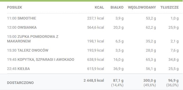 wegańskie menu - kalorie, białko, tłuszcze