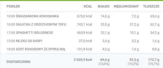 wegańska dieta ketogeniczna - dzienny jadłospis