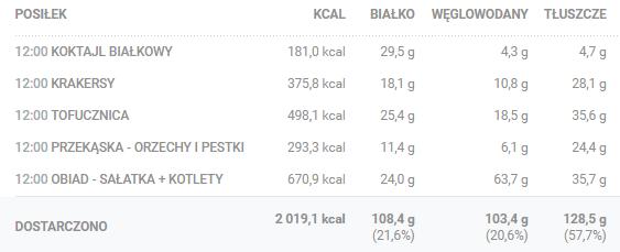 tabela kalorii - dieta wegańska low carb